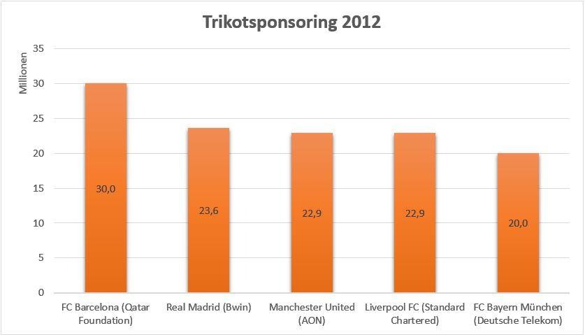 statistik primera division